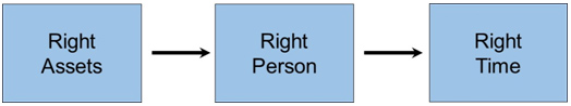 Right Assets - RIght Person - Right Time